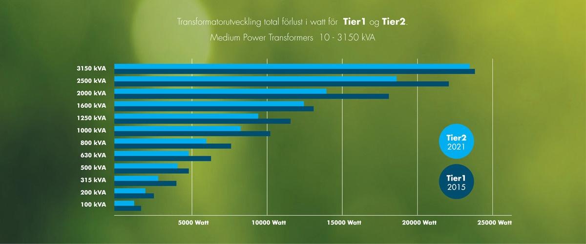 Tier2 från KL Industri
